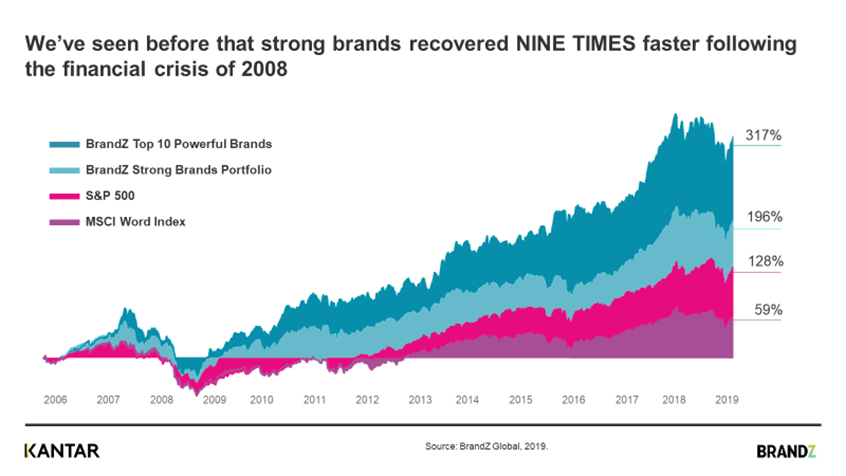 graf - brand z - strong brands recover faster